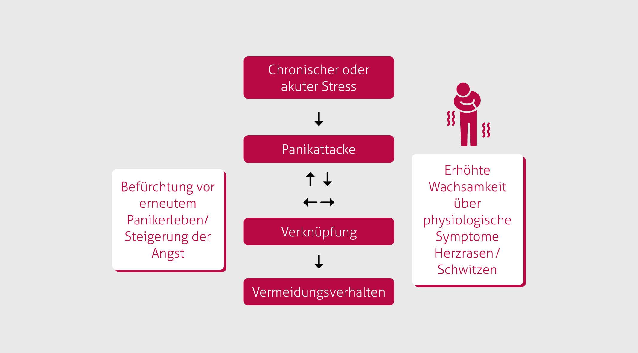 Psychotherapie München | Panikstörung