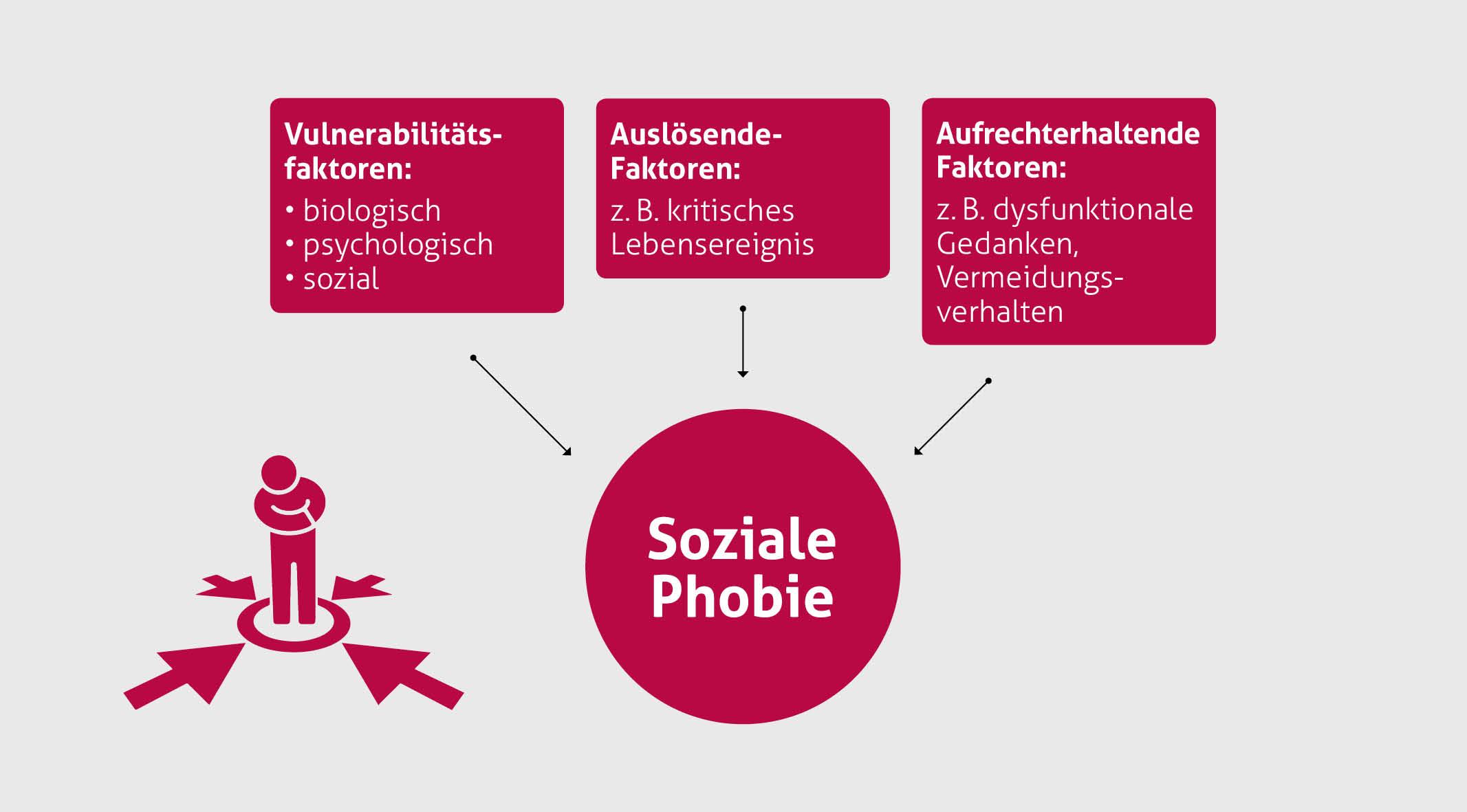 Sozialer phobie